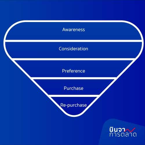 Purchase Funnel, Sale Funnel, Marketing Funnel, Customer Journey