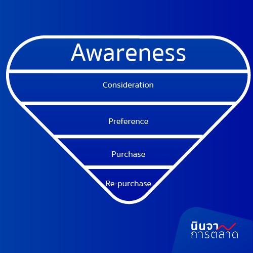 Awareness การสร้างการรับรู้