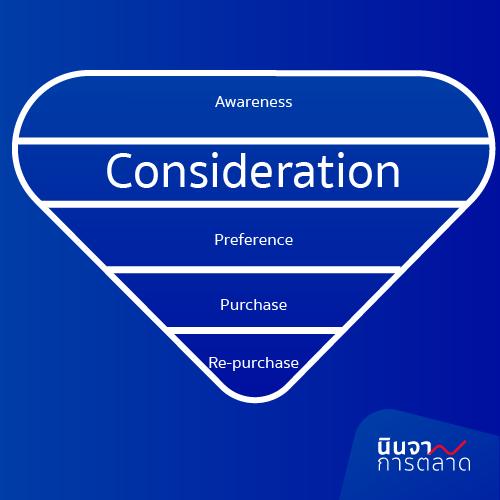 Consideration การเป็นตัวเลือกที่ะถูกพิจารณา