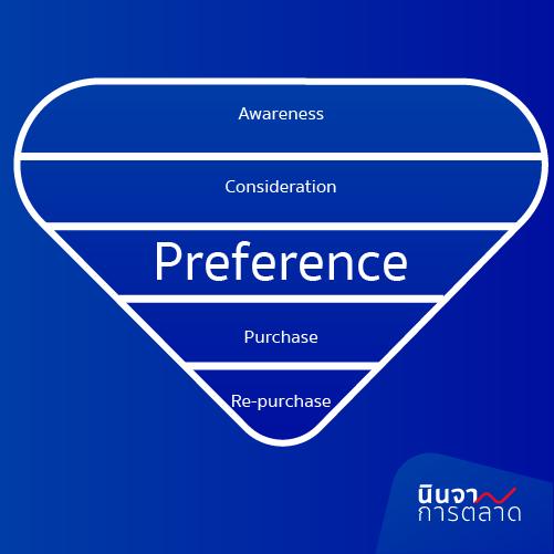 Preference การเป็น Brand love กลายเป็นสาวก