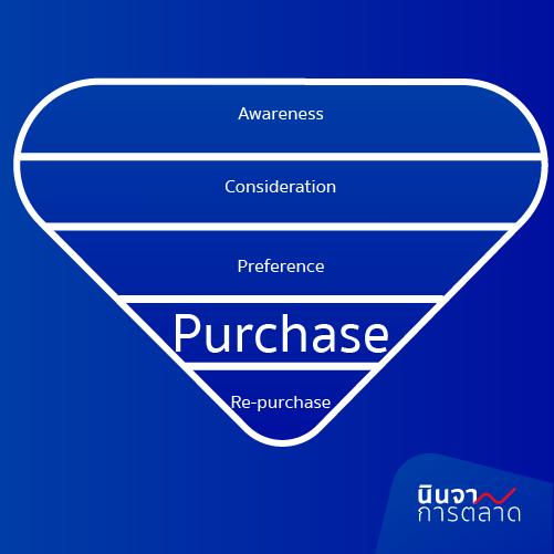 Purchase การตัดสินใจซื้อสินค้าและบริการ